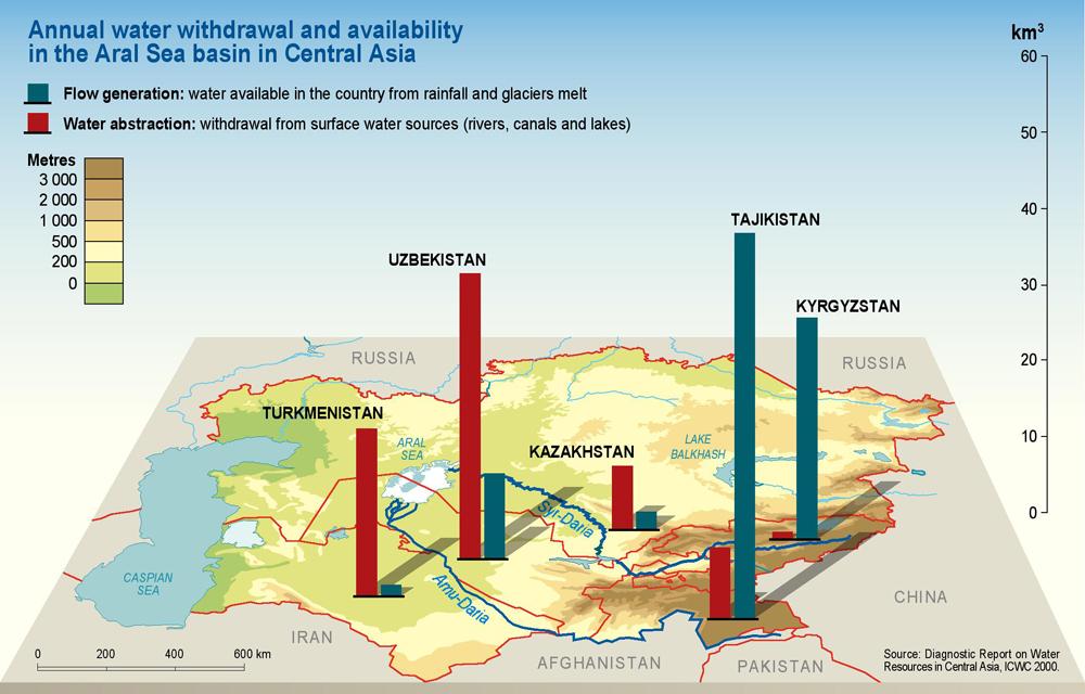 Gestion de l'eau : entre conflits et coopération