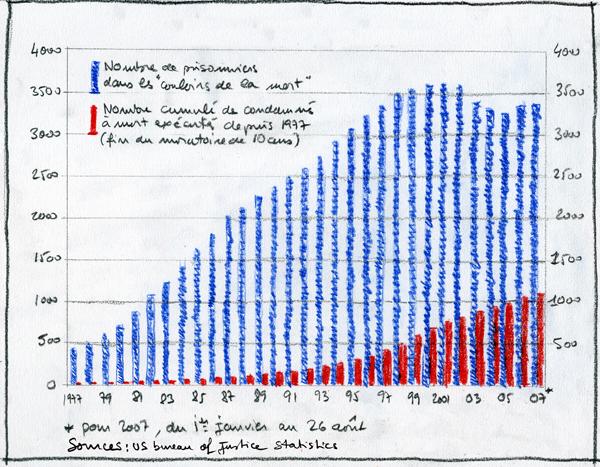 la peine de mort en recul par philippe rekacewicz les blogs du diplo 14 septembre 2007. Black Bedroom Furniture Sets. Home Design Ideas